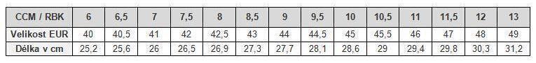 Velikostní tabulka brankář: seniorské brusle CCM a RBK