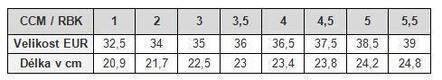 Velikostní tabulka brankář: Juniorské brusle CCM a RBK
